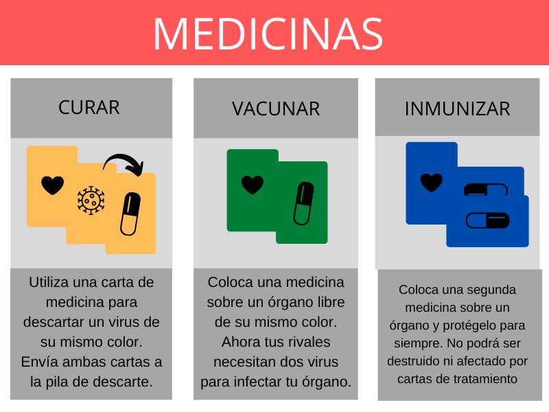 Comportamiento cartas de Medicinas